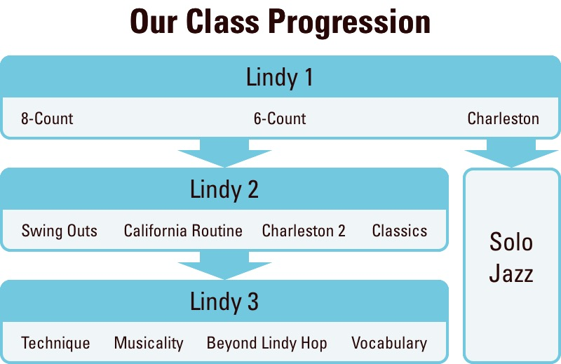 Our Class Progression. Lindy 1 (6-Count + 8-Count, 8-Count + Charleston, and 6-Count + Charleston) then Lindy 2 (Swing Outs, Musicality, Charleston, Classics) then Lindy 3 (Technique, Musicality, Beyond Lindy Hop, Vocabulary), and Solo Jazz